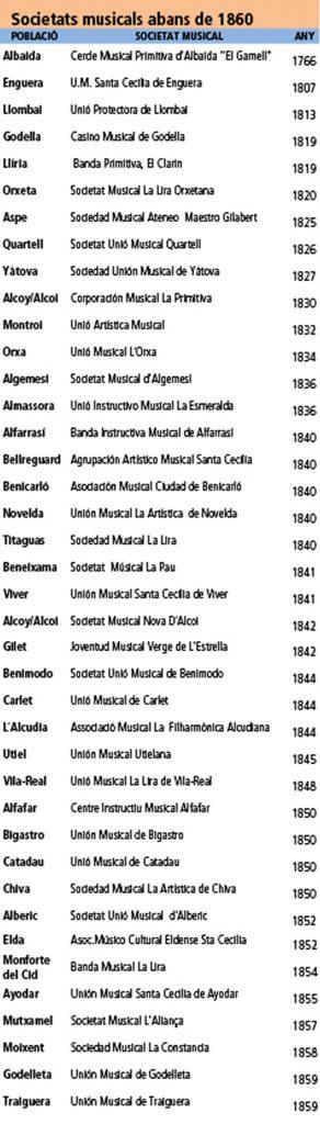 Listado sociedades musicales valencianas antes de 1860 cedido por www.lasbandasdemusica.com